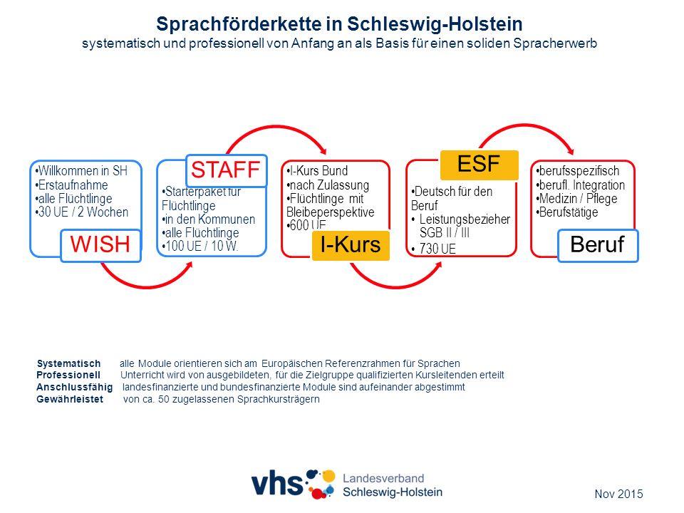 Willkommen in SH Erstaufnahme alle Flüchtlinge 30 UE / 2 Wochen WISH Starterpaket für Flüchtlinge in den Kommunen alle Flüchtlinge 100 UE / 10 W. STAF