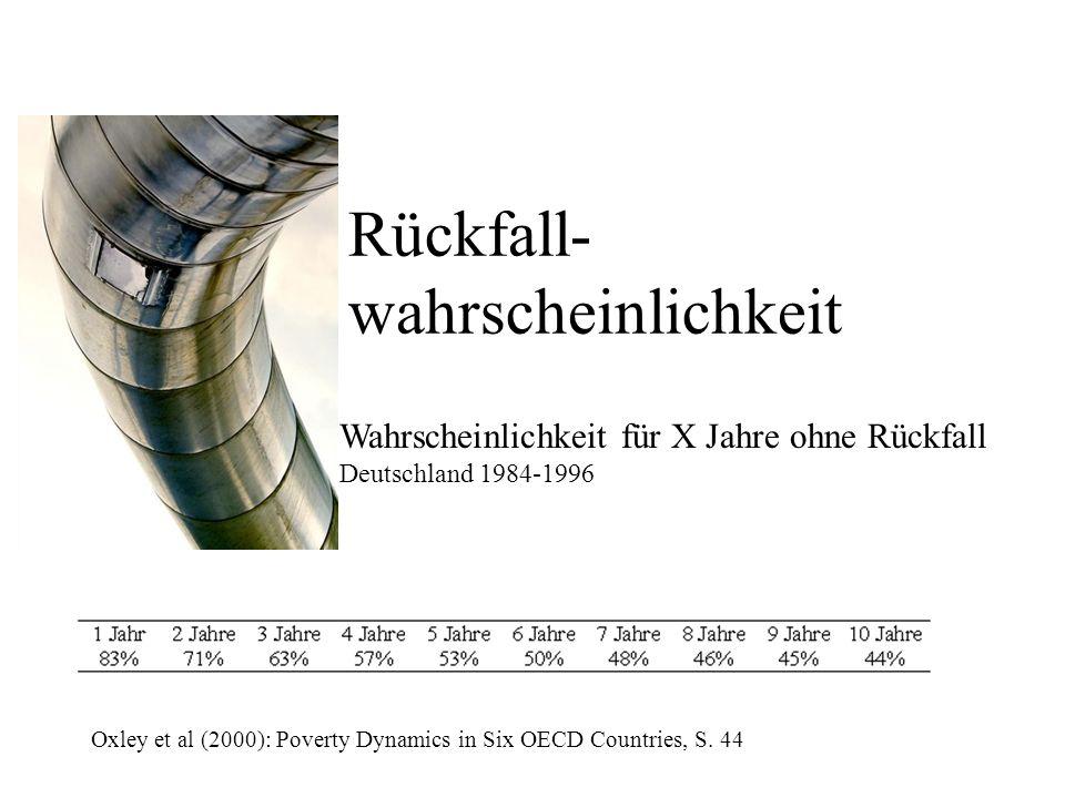 Rückfall- wahrscheinlichkeit Wahrscheinlichkeit für X Jahre ohne Rückfall Deutschland 1984-1996 Oxley et al (2000): Poverty Dynamics in Six OECD Countries, S.