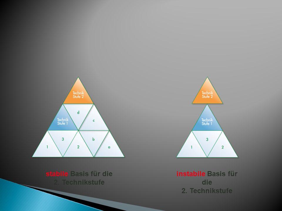 instabile Basis für die 2. Technikstufe stabile Basis für die 2. Technikstufe
