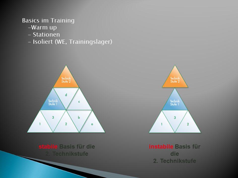 instabile Basis für die 2. Technikstufe stabile Basis für die 2.