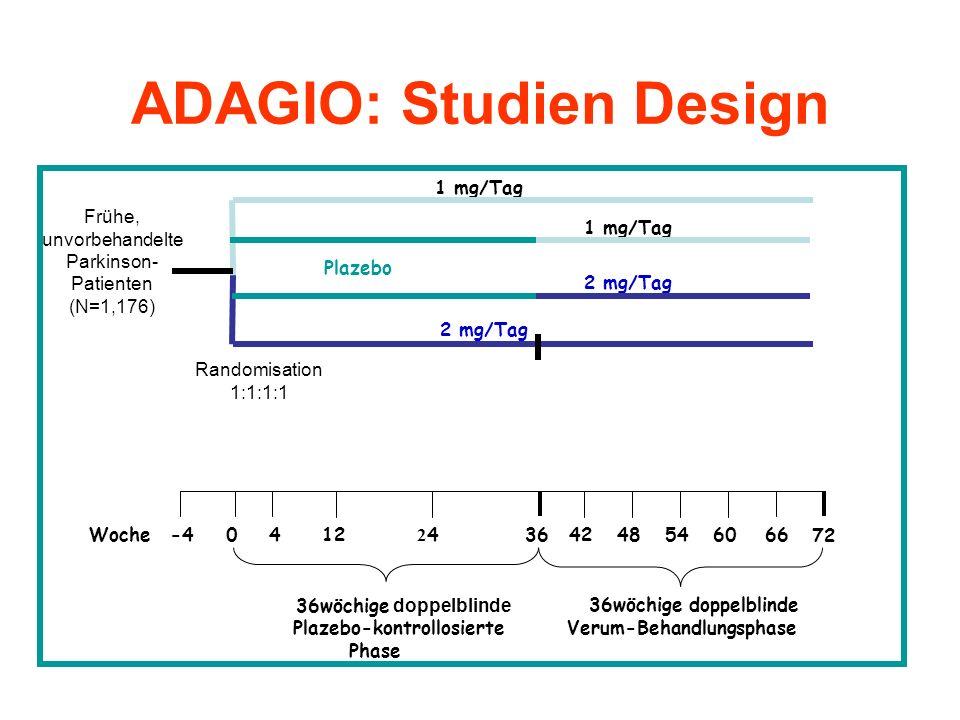 ADAGIO: Studien Design 36wöchige doppelblinde Verum-Behandlungsphase 0 2424546066 72 -4 4 3648 Plazebo 1 mg/Tag Woche 2 mg/Tag 1 mg/Tag 36wöchige doppelblinde Plazebo-kontrollosierte Phase 12-442 Frühe, unvorbehandelte Parkinson- Patienten (N=1,176) Randomisation 1:1:1:1 2 mg/Tag