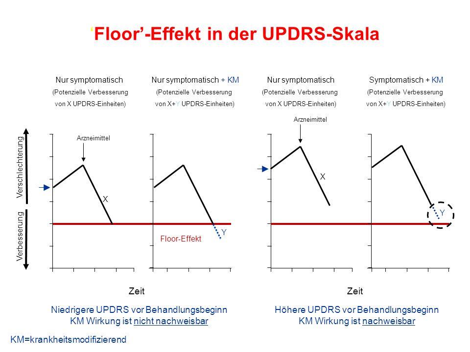 'Floor'-Effekt in der UPDRS-Skala Verschlechterung Verbesserung Nur symptomatisch (Potenzielle Verbesserung von X UPDRS-Einheiten) Symptomatisch + KM (Potenzielle Verbesserung von X+Y UPDRS-Einheiten) Zeit Höhere UPDRS vor Behandlungsbeginn KM Wirkung ist nachweisbar X Y Arzneimittel Niedrigere UPDRS vor Behandlungsbeginn KM Wirkung ist nicht nachweisbar Zeit Nur symptomatisch (Potenzielle Verbesserung von X UPDRS-Einheiten) Nur symptomatisch + KM (Potenzielle Verbesserung von X+Y UPDRS-Einheiten) Floor-Effekt X Y Arzneimittel KM=krankheitsmodifizierend