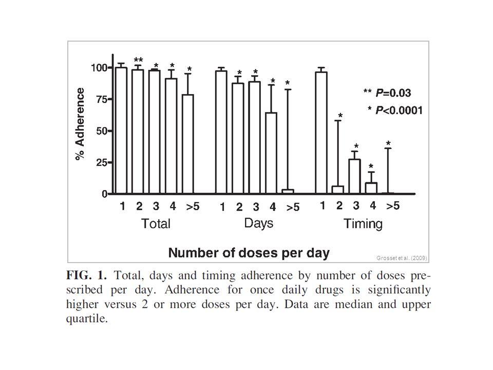 Grosset et al. (2009)