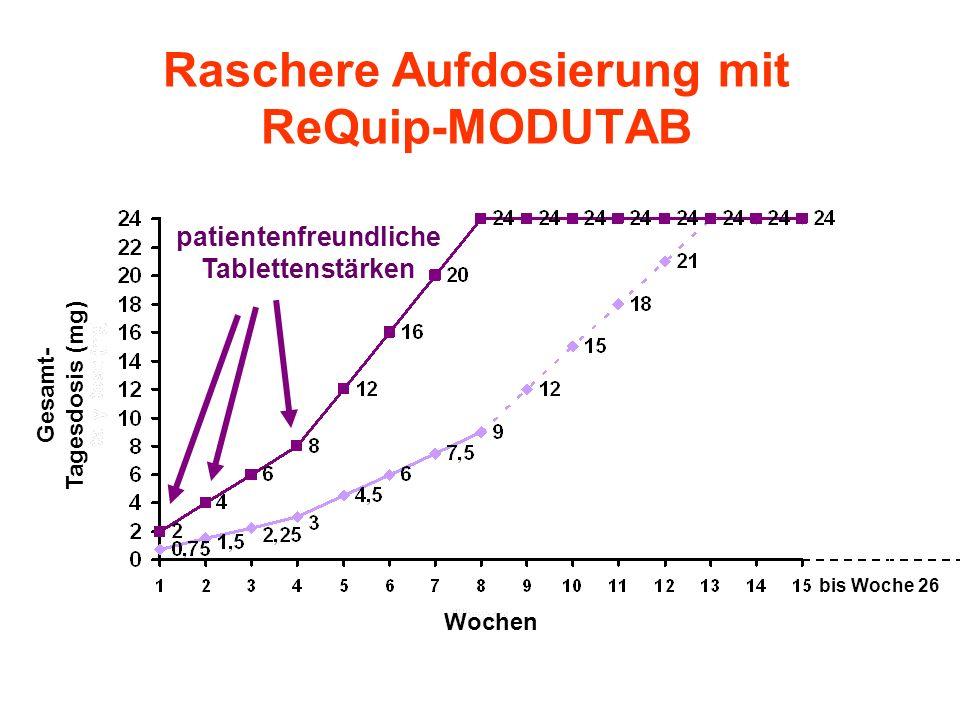 Raschere Aufdosierung mit ReQuip-MODUTAB bis Woche 26 Wochen Gesamt- Tagesdosis (mg) patientenfreundliche Tablettenstärken