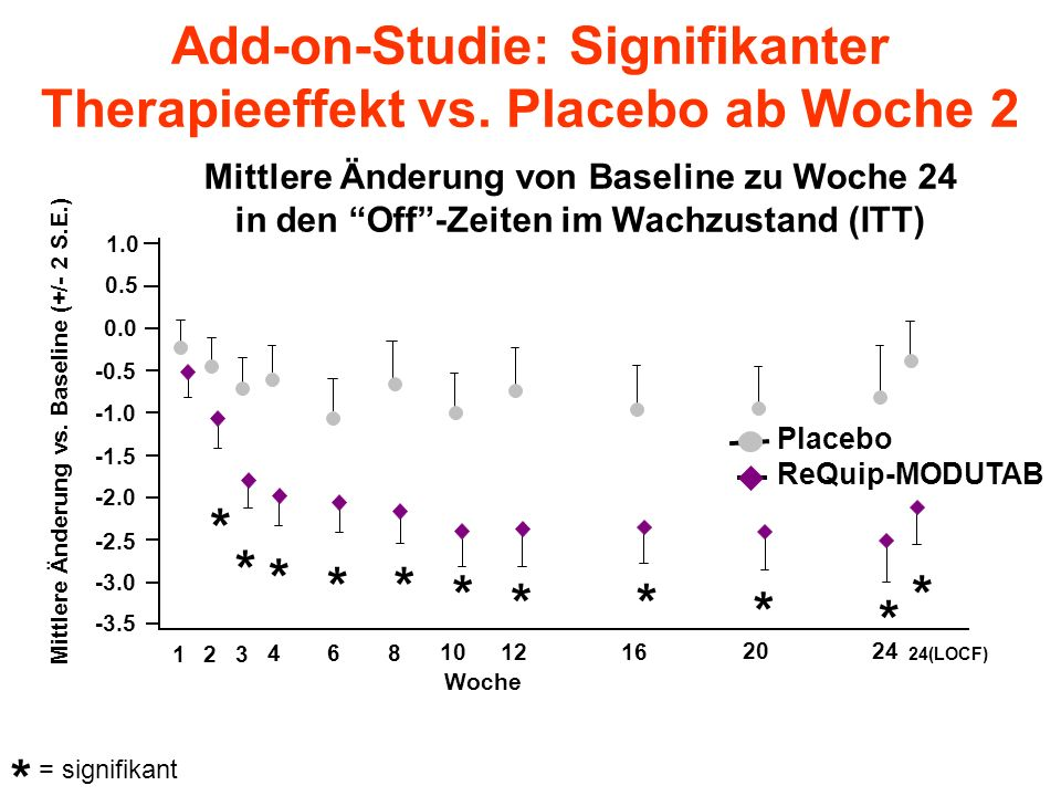 Add-on-Studie: Signifikanter Therapieeffekt vs.