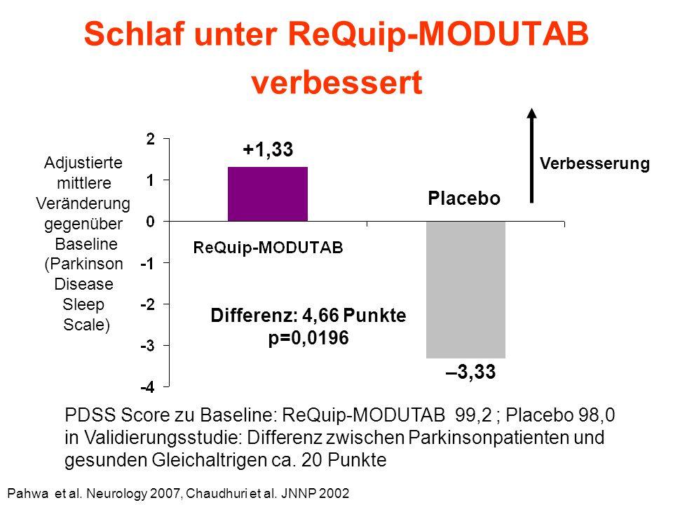 Adjustierte mittlere Veränderung gegenüber Baseline (Parkinson Disease Sleep Scale) Placebo +1,33 –3,33 PDSS Score zu Baseline: ReQuip-MODUTAB 99,2 ; Placebo 98,0 in Validierungsstudie: Differenz zwischen Parkinsonpatienten und gesunden Gleichaltrigen ca.