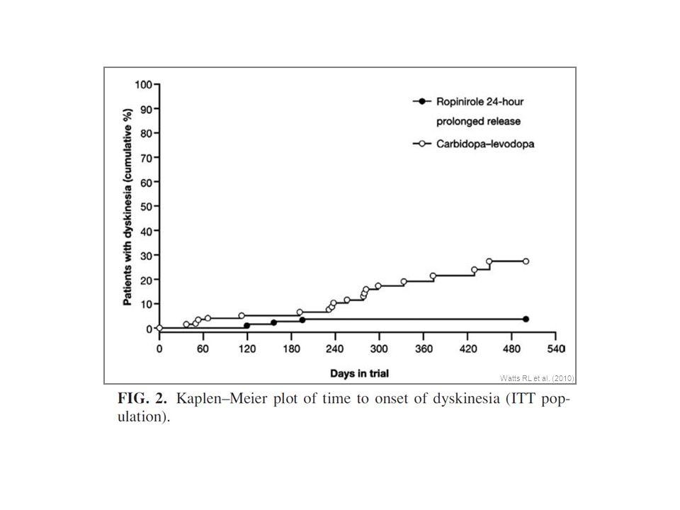 Watts RL et al. (2010)