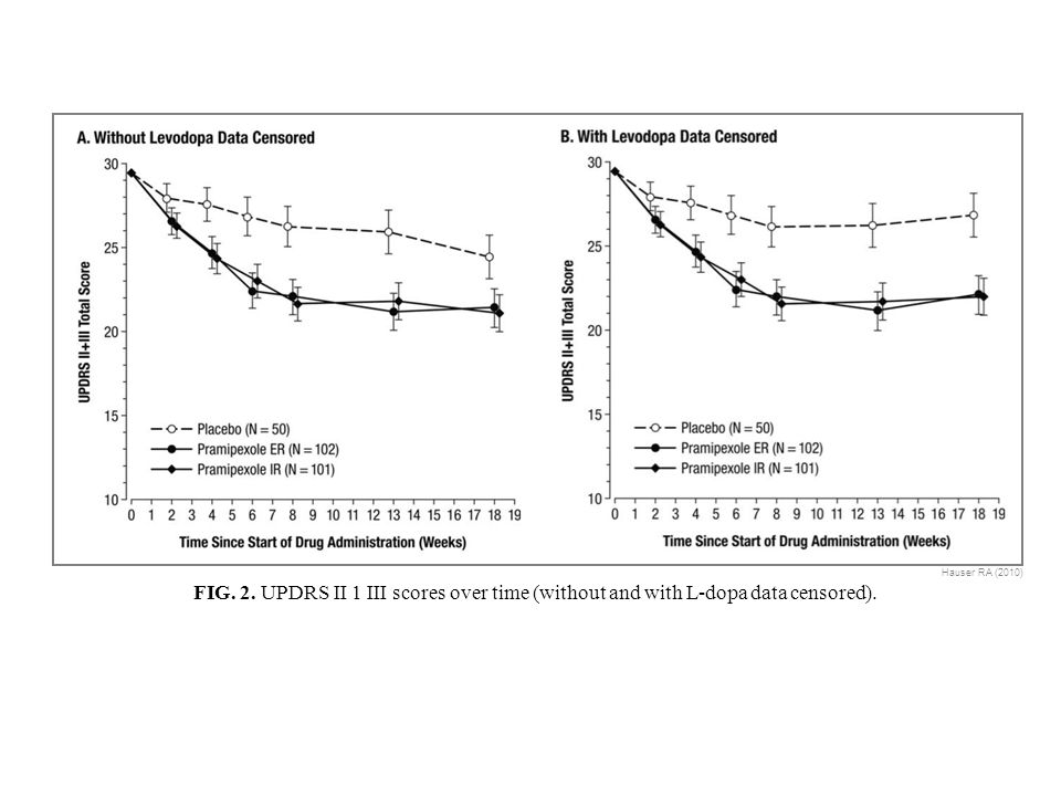FIG. 2. UPDRS II 1 III scores over time (without and with L-dopa data censored). Hauser RA (2010)