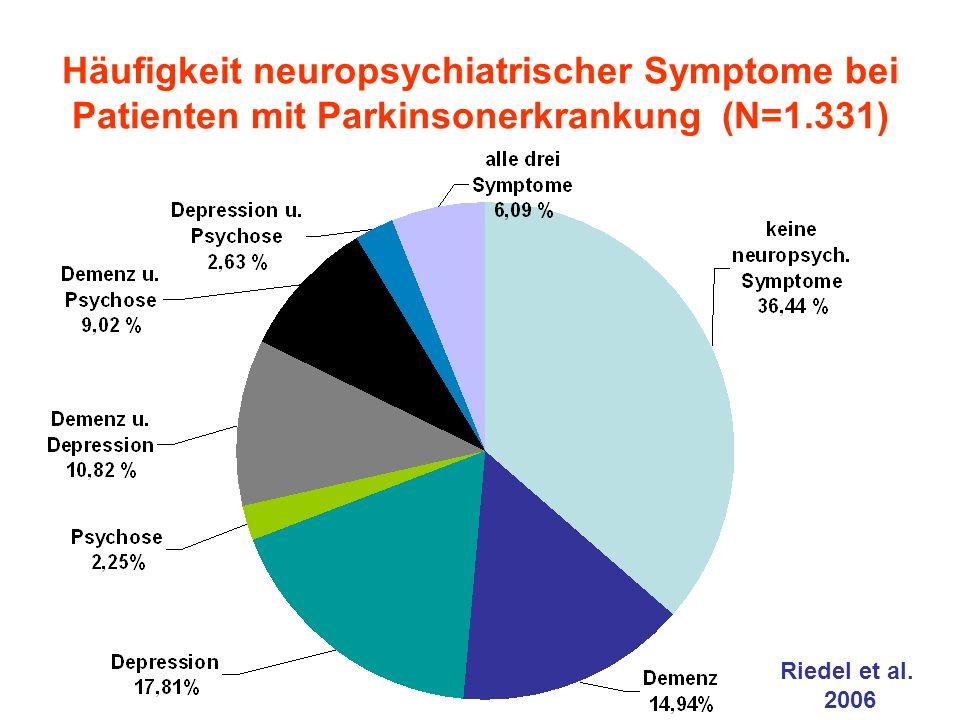 Häufigkeit neuropsychiatrischer Symptome bei Patienten mit Parkinsonerkrankung (N=1.331) Riedel et al.