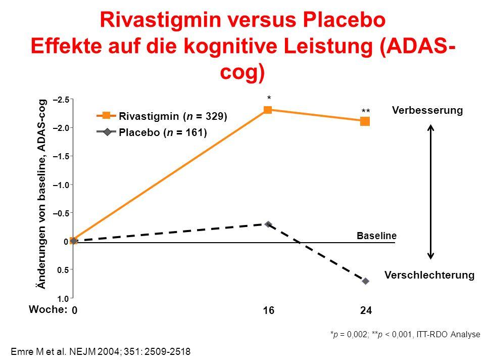 Rivastigmin versus Placebo Effekte auf die kognitive Leistung (ADAS- cog) *p = 0,002; **p < 0,001, ITT-RDO Analyse –2.5 –2.0 –1.5 –1.0 –0.5 0.5 1.0 01624 Änderungen von baseline, ADAS-cog Woche: Rivastigmin (n = 329) Placebo (n = 161) Verbesserung Verschlechterung Baseline ** * 0 Emre M et al.