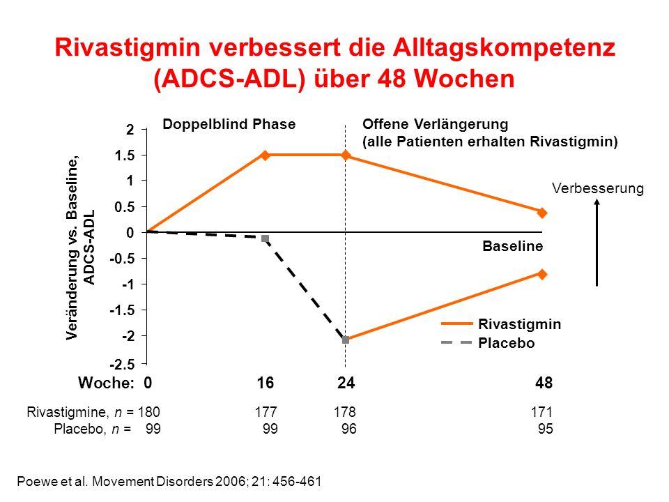 Baseline -2.5 -2 -1.5 -0.5 0 0.5 1 1.5 2 Woche: 0 16 24 48 Rivastigmine, n =180177178171 Placebo, n = 99 99 96 95 Doppelblind PhaseOffene Verlängerung (alle Patienten erhalten Rivastigmin) Veränderung vs.