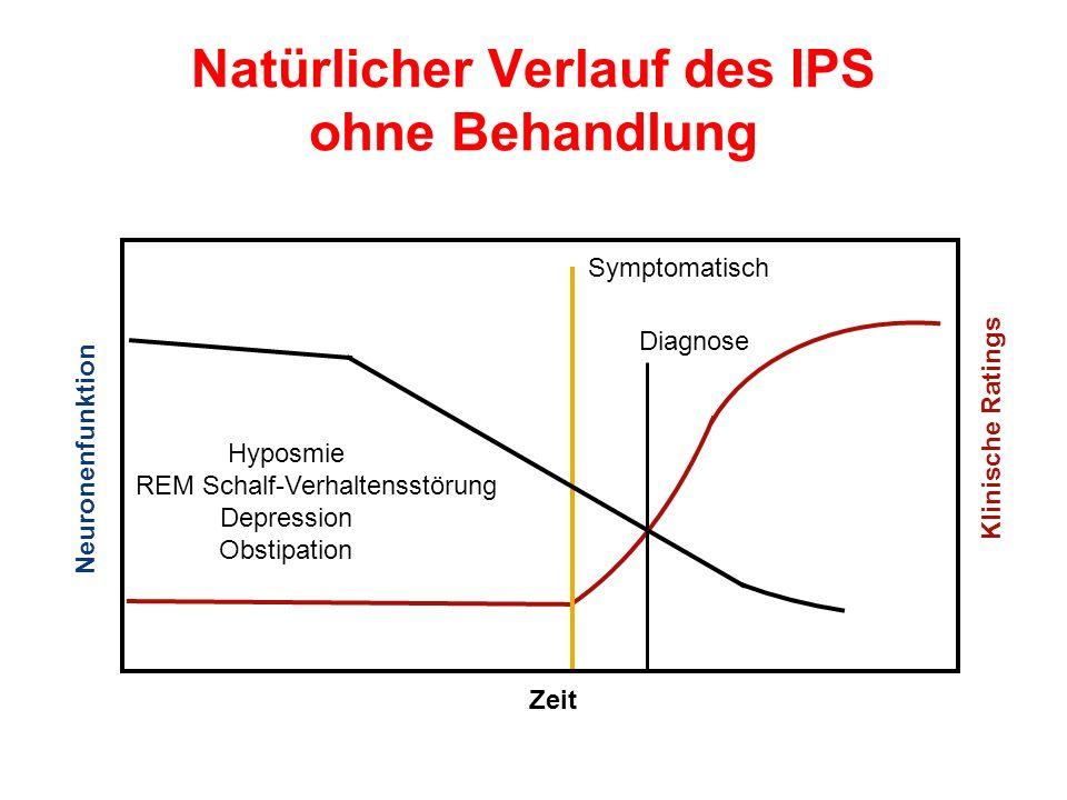 Zeit Neuronenfunktion Symptomatisch Diagnose Natürlicher Verlauf des IPS ohne Behandlung Klinische Ratings .