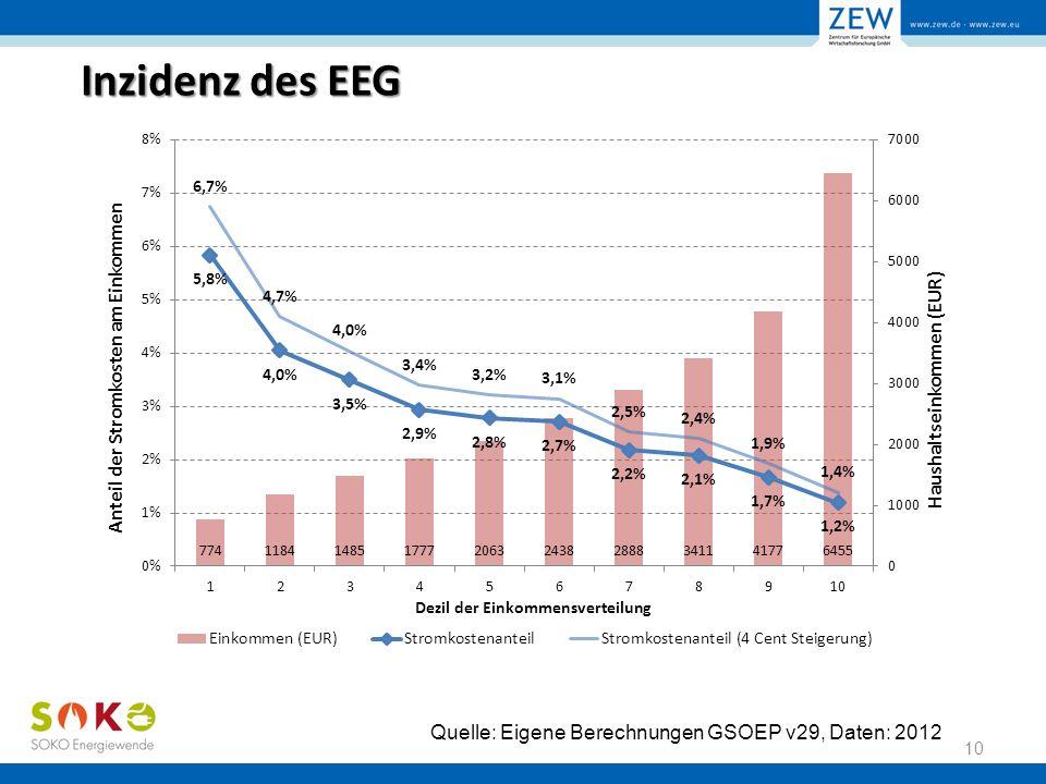 Inzidenz des EEG 10 Quelle: Eigene Berechnungen GSOEP v29, Daten: 2012