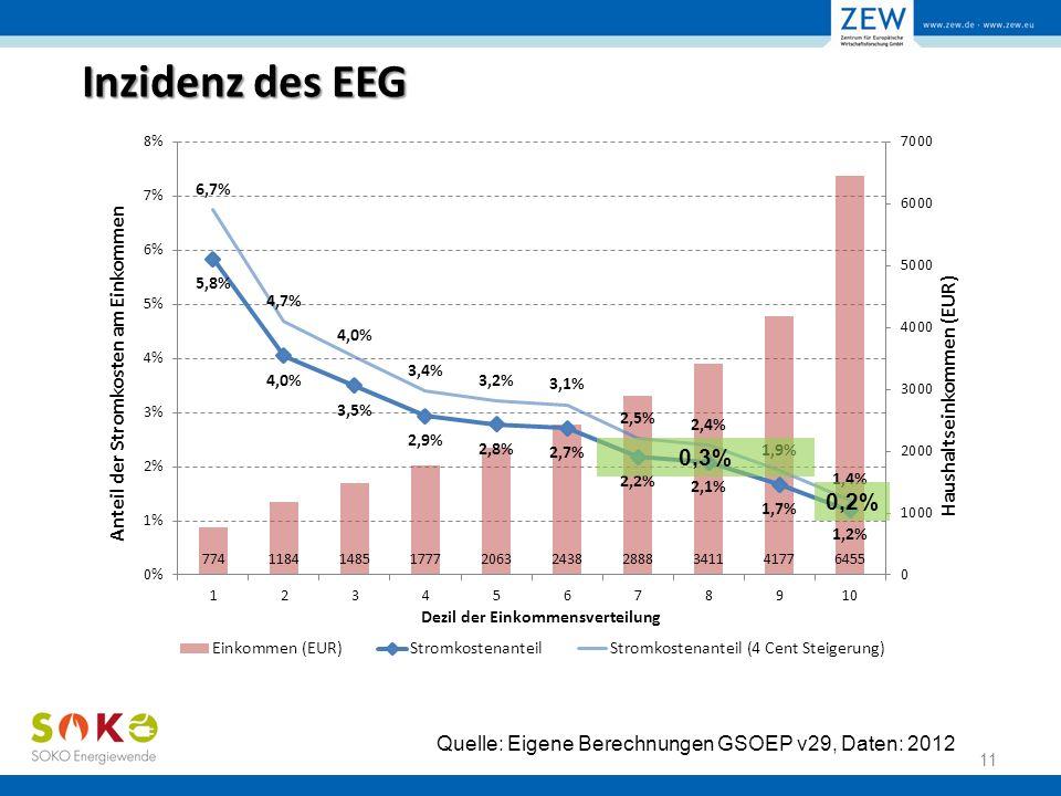 Inzidenz des EEG 11 Quelle: Eigene Berechnungen GSOEP v29, Daten: 2012 0,2%