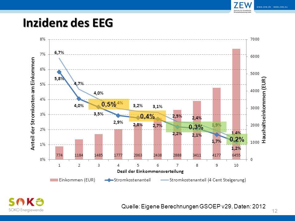 Inzidenz des EEG 12 Quelle: Eigene Berechnungen GSOEP v29, Daten: 2012 0,4% 0,2%