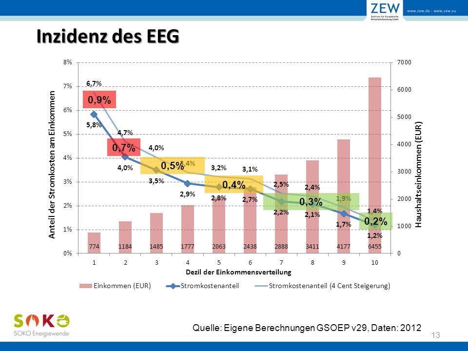 Inzidenz des EEG 13 Quelle: Eigene Berechnungen GSOEP v29, Daten: 2012 0,9% 0,7% 0,4% 0,2%