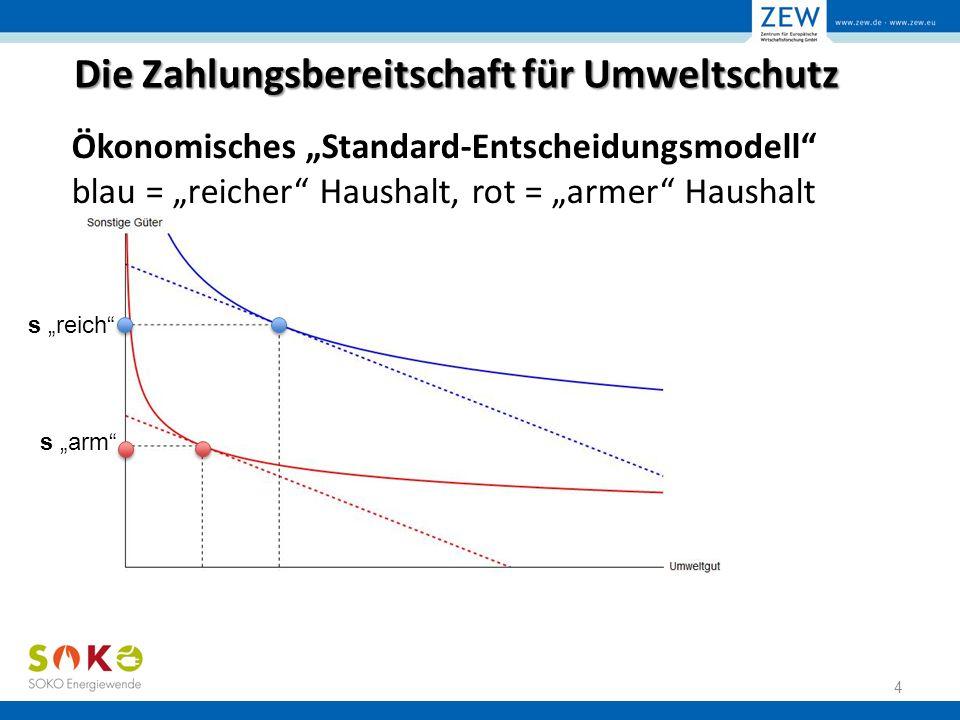 """Die Zahlungsbereitschaft für Umweltschutz Ökonomisches """"Standard-Entscheidungsmodell blau = """"reicher Haushalt, rot = """"armer Haushalt 5 s """"reich s """"arm u """"reich u """"arm"""