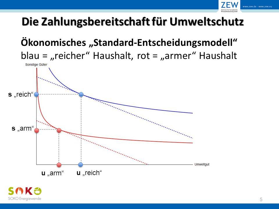 """Die Zahlungsbereitschaft für Umweltschutz Ökonomisches """"Standard-Entscheidungsmodell blau = """"reicher Haushalt, rot = """"armer Haushalt 6 s """"reich s """"arm u """"reich u """"arm Zahlungsbereitschaft für Umweltschutz ist bei gleichen Präferenzen aber unterschiedlichen Einkommen nicht identisch!"""
