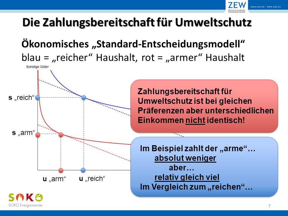 """Die Zahlungsbereitschaft für Umweltschutz Ökonomisches """"Standard-Entscheidungsmodell blau = """"reicher Haushalt, rot = """"armer Haushalt 7 s """"reich s """"arm u """"reich u """"arm Zahlungsbereitschaft für Umweltschutz ist bei gleichen Präferenzen aber unterschiedlichen Einkommen nicht identisch."""