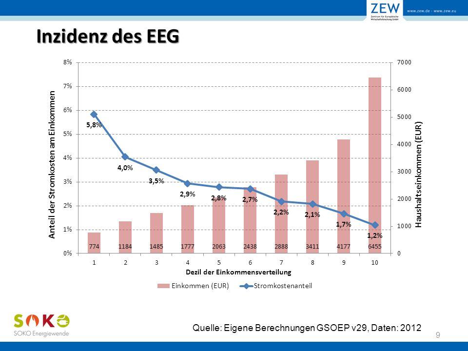 Inzidenz des EEG 9 Quelle: Eigene Berechnungen GSOEP v29, Daten: 2012