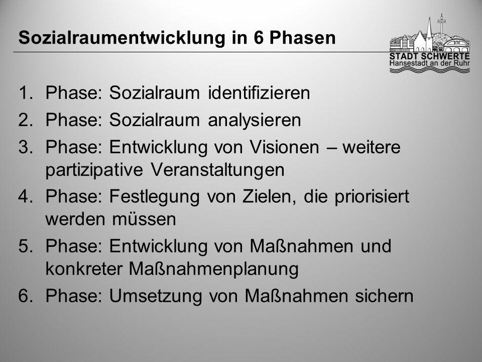Sozialraumentwicklung in 6 Phasen 1.Phase: Sozialraum identifizieren 2.Phase: Sozialraum analysieren 3.Phase: Entwicklung von Visionen – weitere partizipative Veranstaltungen 4.Phase: Festlegung von Zielen, die priorisiert werden müssen 5.Phase: Entwicklung von Maßnahmen und konkreter Maßnahmenplanung 6.Phase: Umsetzung von Maßnahmen sichern