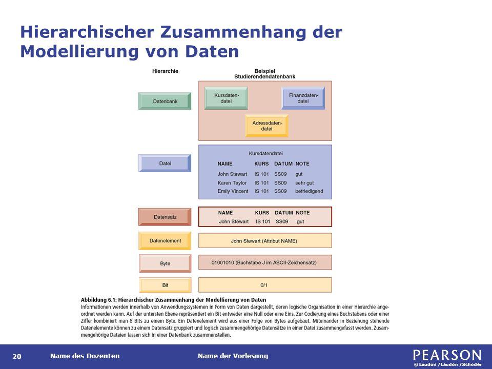 © Laudon /Laudon /Schoder Name des DozentenName der Vorlesung Hierarchischer Zusammenhang der Modellierung von Daten 20