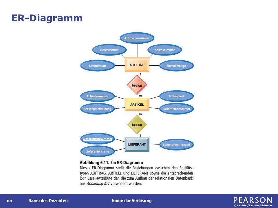 © Laudon /Laudon /Schoder Name des DozentenName der Vorlesung ER-Diagramm 68