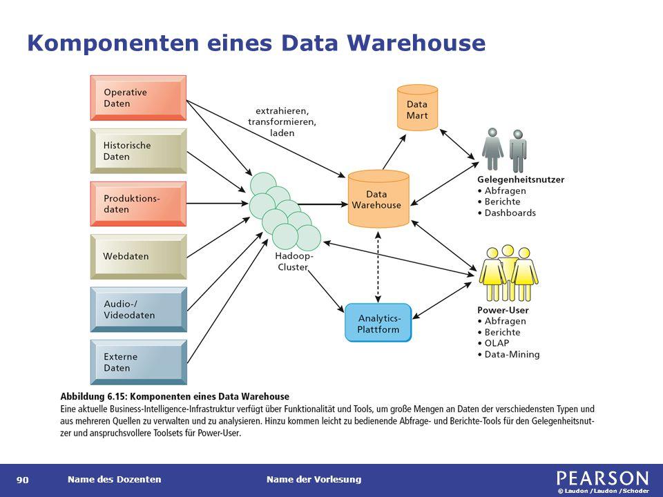 © Laudon /Laudon /Schoder Name des DozentenName der Vorlesung Komponenten eines Data Warehouse 90