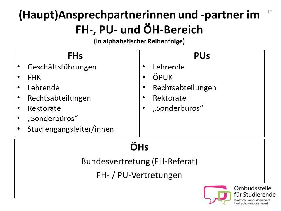 (Haupt)Ansprechpartnerinnen und -partner im FH-, PU- und ÖH-Bereich (in alphabetischer Reihenfolge) FHs Geschäftsführungen FHK Lehrende Rechtsabteilun