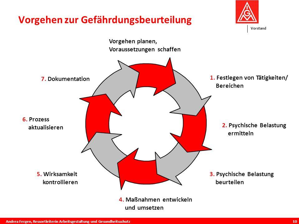 Vorstand 10 Vorgehen zur Gefährdungsbeurteilung 1.