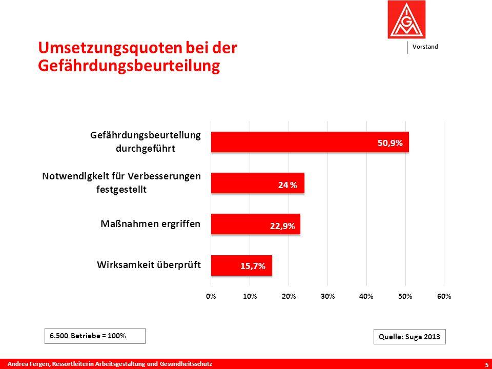 Vorstand 66 Andrea Fergen, Ressortleiterin Arbeitsgestaltung und Gesundheitsschutz Quelle: Suga 2013 Berücksichtigte Gefährdungsfaktoren 6.500 Betriebe = 100%