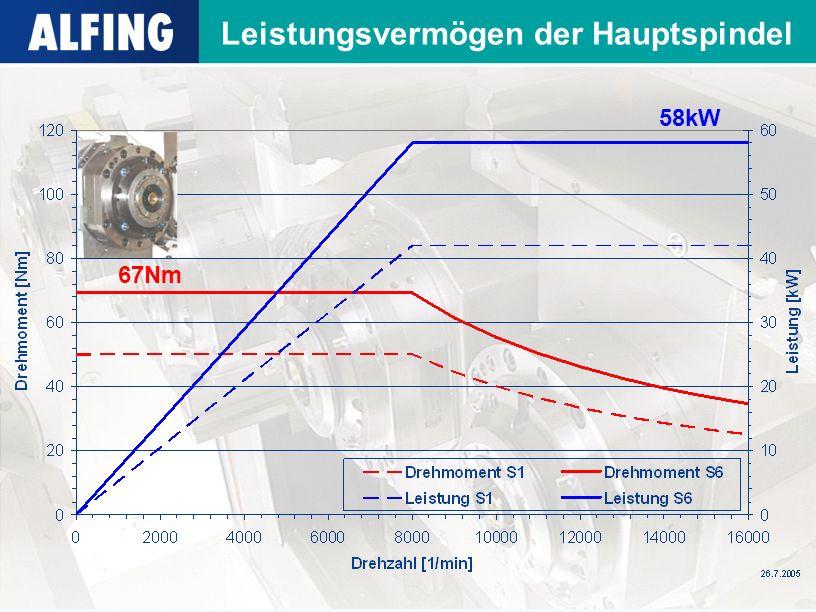 Leistungsvermögen der Hauptspindel 67Nm 58kW