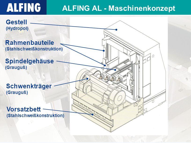 ALFING AL - Maschinenkonzept Gestell (Hydropol) Spindelgehäuse (Grauguß) Schwenkträger (Grauguß) Vorsatzbett (Stahlschweißkonstruktion) Rahmenbauteile (Stahlschweißkonstruktion)