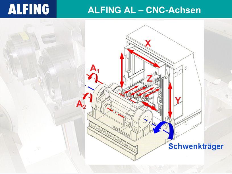 ALFING AL – CNC-Achsen X Y Z A1A1 A2A2 Schwenkträger
