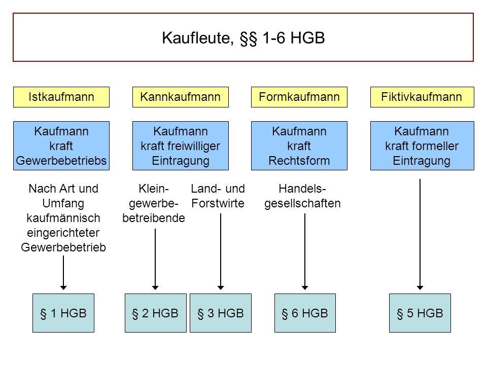 Kaufleute, §§ 1-6 HGB Kaufmann kraft Gewerbebetriebs IstkaufmannKannkaufmannFormkaufmannFiktivkaufmann Nach Art und Umfang kaufmännisch eingerichteter