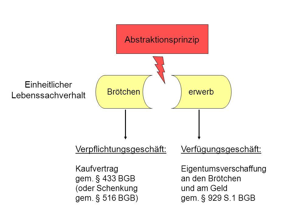 Einheitlicher Lebenssachverhalt Abstraktionsprinzip Brötchenerwerb Verpflichtungsgeschäft: Kaufvertrag gem. § 433 BGB (oder Schenkung gem. § 516 BGB)