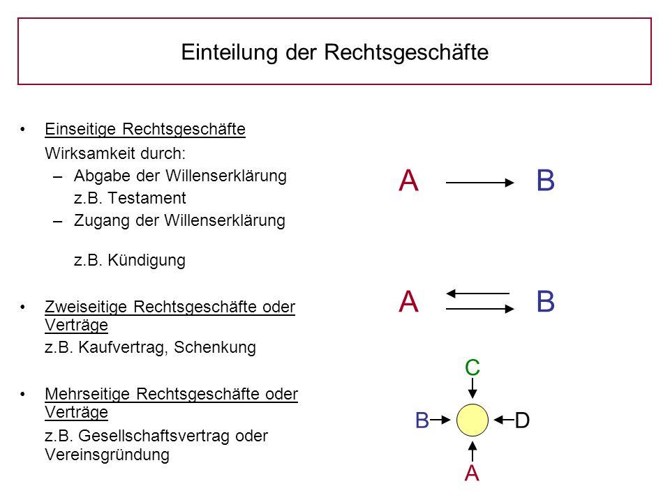 B A C D Einteilung der Rechtsgeschäfte Einseitige Rechtsgeschäfte Wirksamkeit durch: –Abgabe der Willenserklärung z.B.