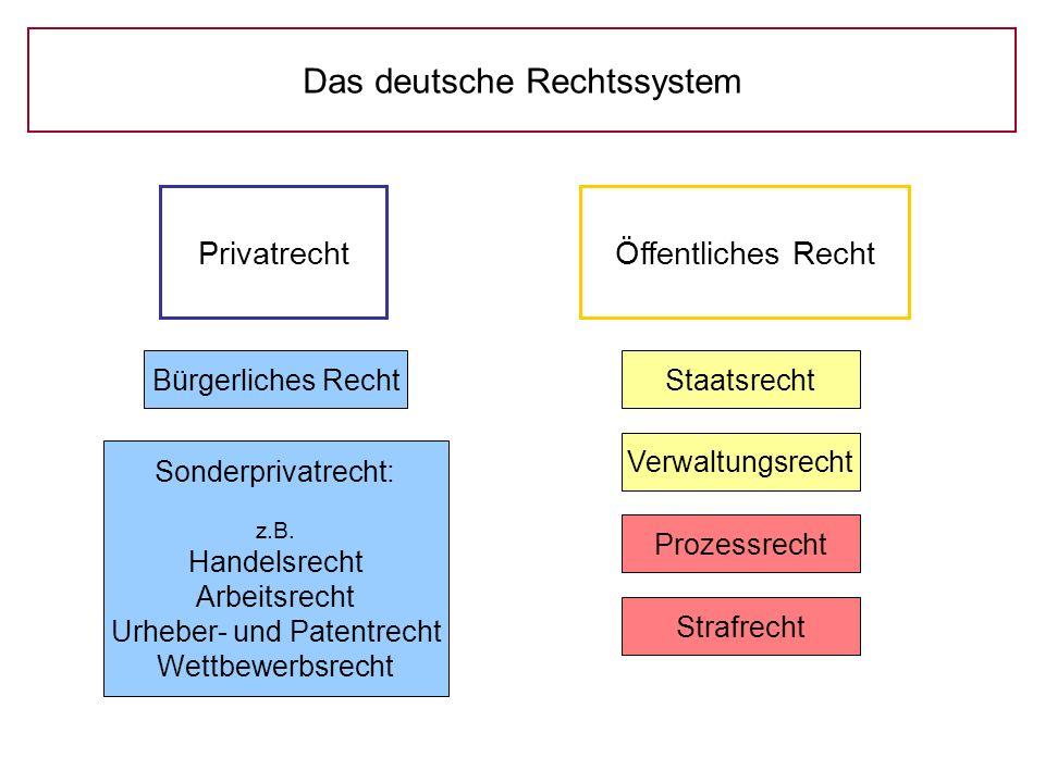 Das deutsche Rechtssystem PrivatrechtÖffentliches Recht Staatsrecht Verwaltungsrecht Prozessrecht Strafrecht Sonderprivatrecht: z.B. Handelsrecht Arbe