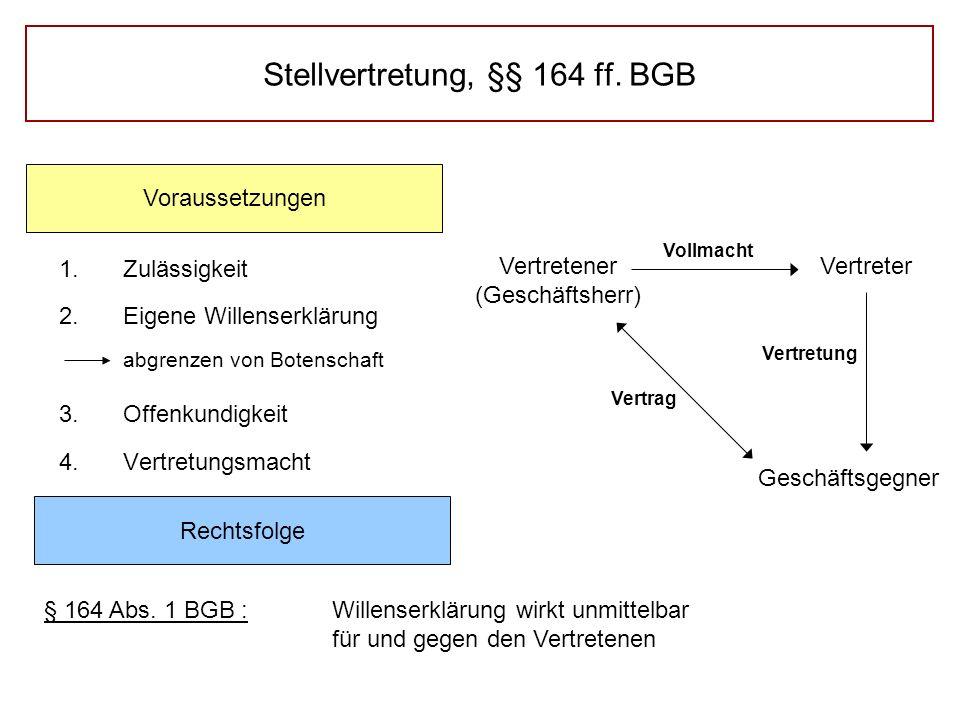 Stellvertretung, §§ 164 ff. BGB 1.Zulässigkeit 2.Eigene Willenserklärung abgrenzen von Botenschaft 3.Offenkundigkeit 4.Vertretungsmacht Voraussetzunge