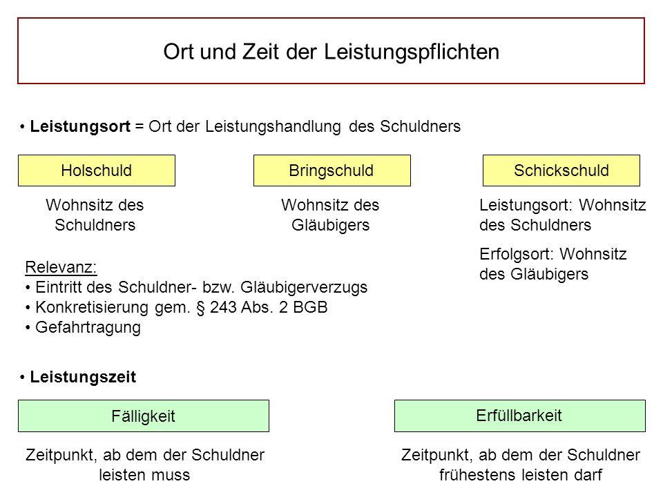 Ort und Zeit der Leistungspflichten Leistungsort = Ort der Leistungshandlung des Schuldners HolschuldSchickschuldBringschuld Wohnsitz des Schuldners W