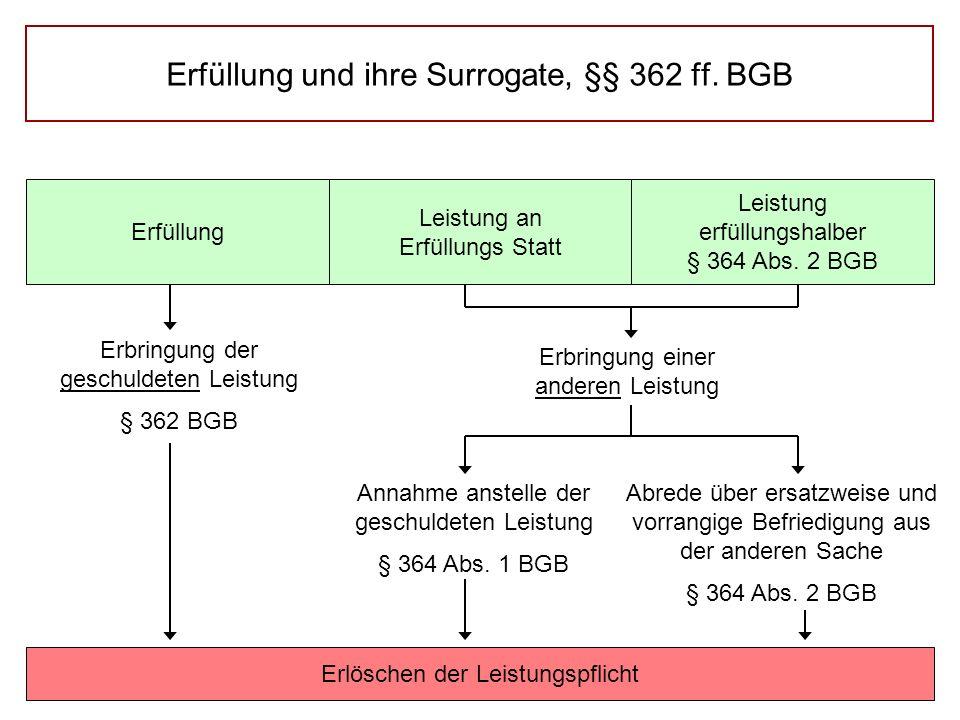 Erfüllung und ihre Surrogate, §§ 362 ff.