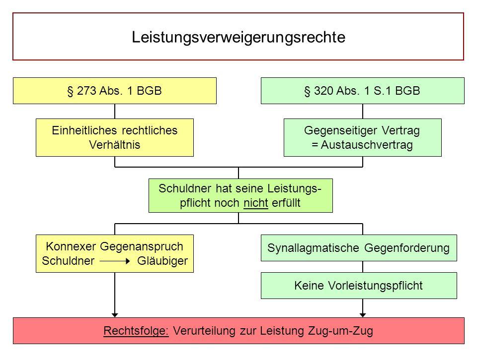 Leistungsverweigerungsrechte § 273 Abs. 1 BGB§ 320 Abs. 1 S.1 BGB Gegenseitiger Vertrag = Austauschvertrag Schuldner hat seine Leistungs- pflicht noch
