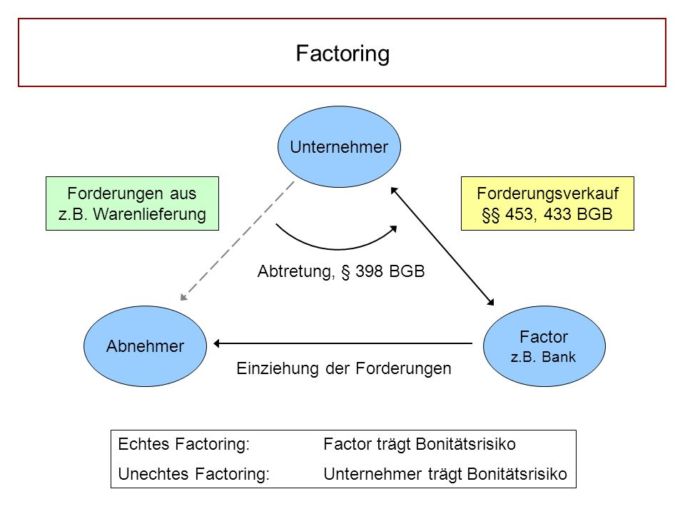 Factoring Unternehmer Factor z.B. Bank Abnehmer Forderungen aus z.B. Warenlieferung Forderungsverkauf §§ 453, 433 BGB Abtretung, § 398 BGB Einziehung