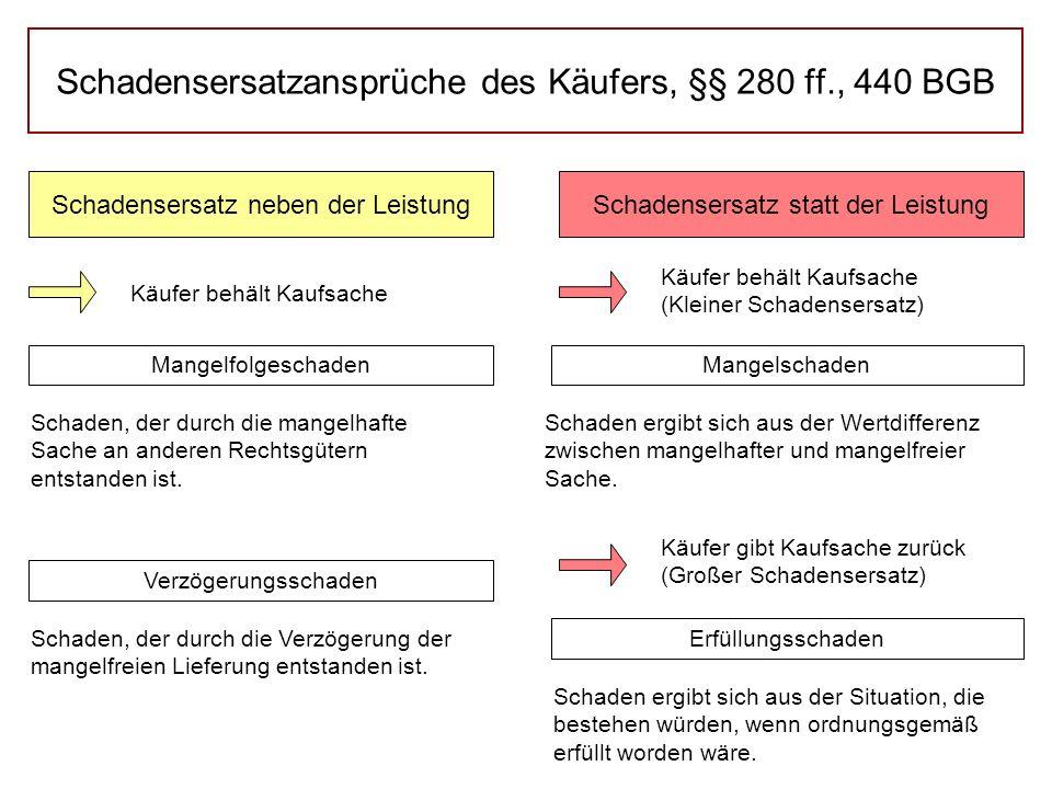 Schadensersatzansprüche des Käufers, §§ 280 ff., 440 BGB Schadensersatz neben der LeistungSchadensersatz statt der Leistung Käufer behält Kaufsache (K