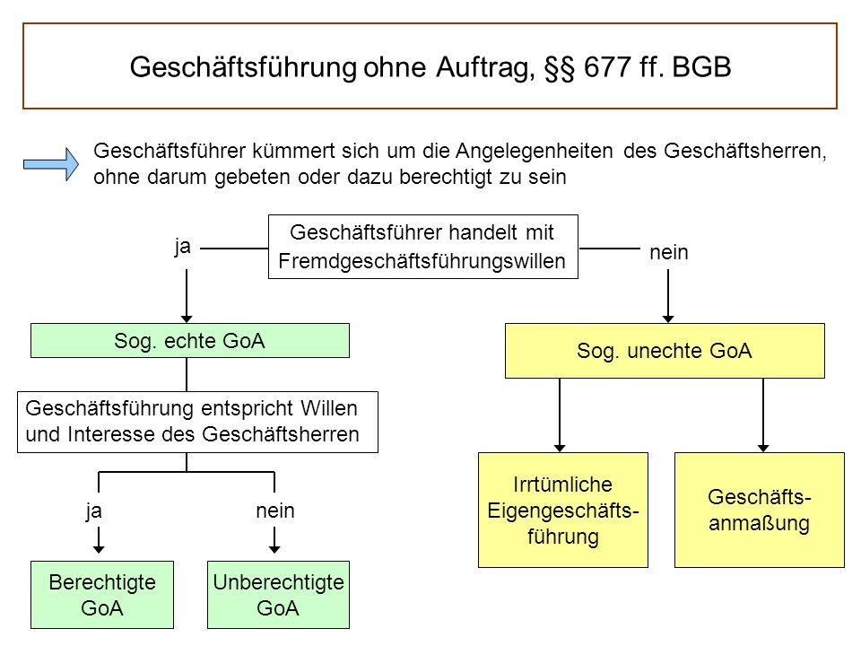 Geschäftsführung ohne Auftrag, §§ 677 ff. BGB Geschäftsführer kümmert sich um die Angelegenheiten des Geschäftsherren, ohne darum gebeten oder dazu be