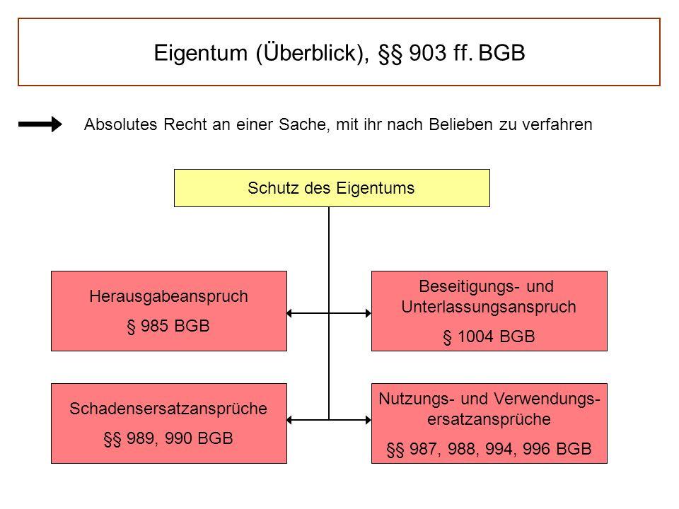 Eigentum (Überblick), §§ 903 ff.