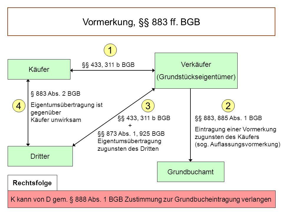 K kann von D gem. § 888 Abs. 1 BGB Zustimmung zur Grundbucheintragung verlangen Vormerkung, §§ 883 ff. BGB Käufer Verkäufer (Grundstückseigentümer) Dr