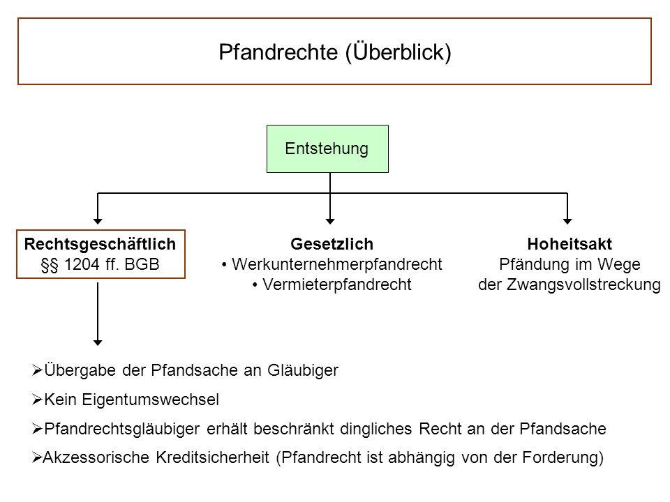 Pfandrechte (Überblick) Entstehung Rechtsgeschäftlich §§ 1204 ff.