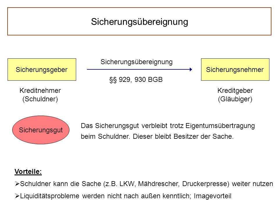 Sicherungsübereignung SicherungsgeberSicherungsnehmer Kreditnehmer (Schuldner) Kreditgeber (Gläubiger) Sicherungsübereignung §§ 929, 930 BGB Sicherung