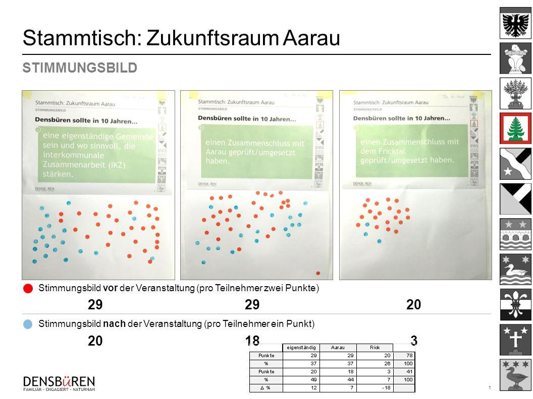 1 292920 20183 Stammtisch: Zukunftsraum Aarau STIMMUNGSBILD Stimmungsbild vor der Veranstaltung (pro Teilnehmer zwei Punkte) Stimmungsbild nach der Ve